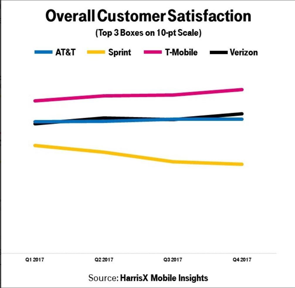 Bảng so sánh độ phủ sóng của sim 4G du lịch Mỹ T-Mobile, AT&T, Sprint và Verizon